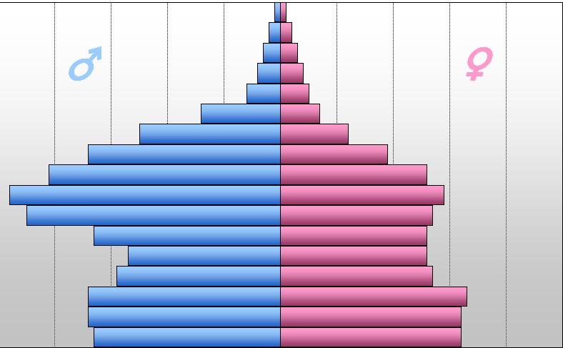 Course Image Introducción a las Estadísticas e Indicadores de Género